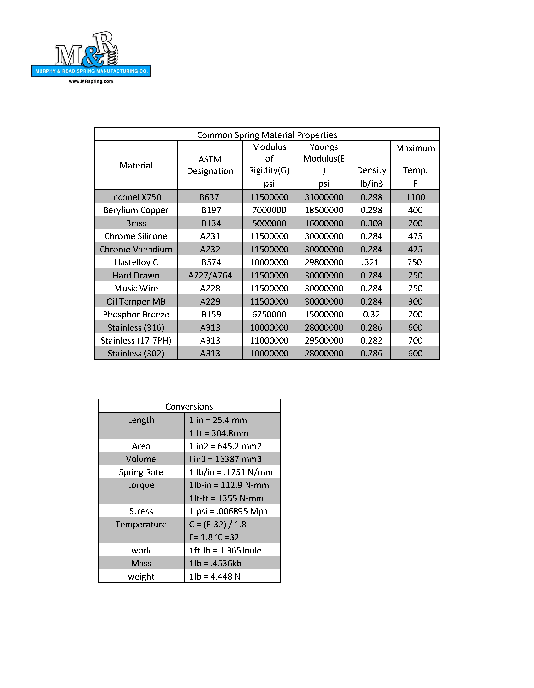 Material Data_Page_1